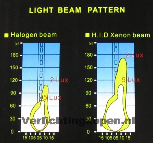 wat is hid xenon verlichting
